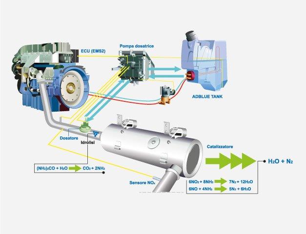 Come funziona AdBlue® by Azotal